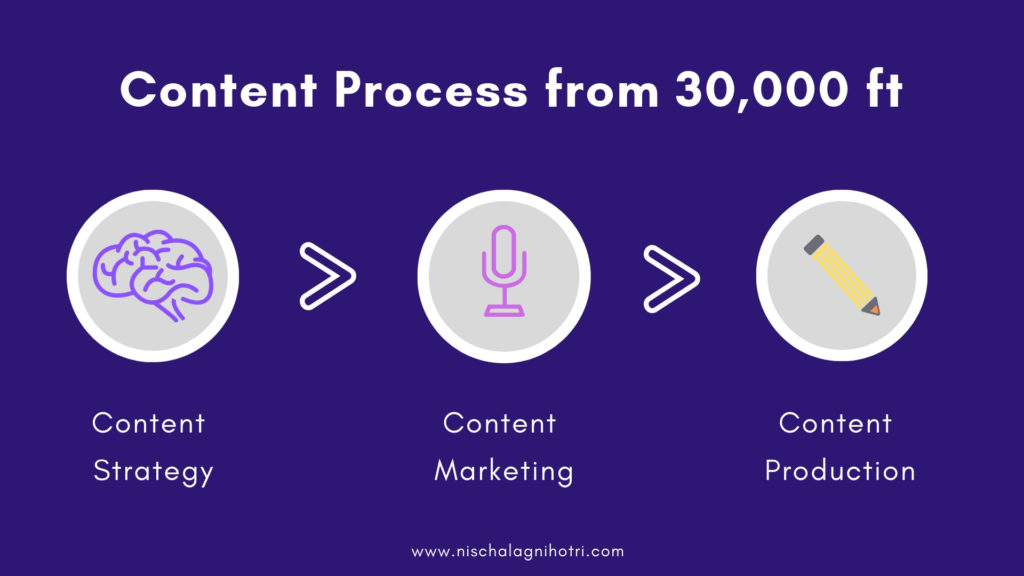 Content Process and its three phases
