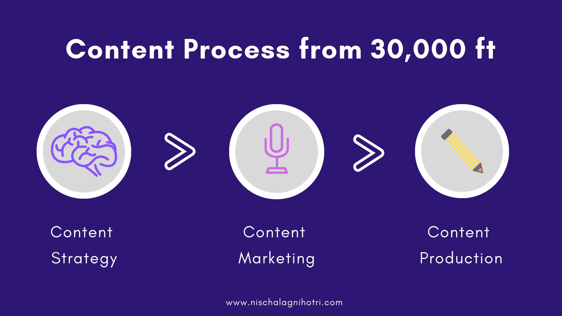 What Really Goes Behind the Content Writing Process?